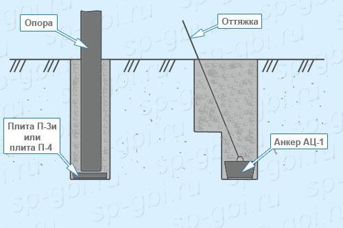 Использование опорных плит П-4