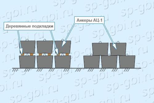 Хранение анкеров АЦ-1