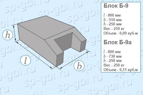 Размеры, объем, вес блоков упора Б-9 и Б-9а