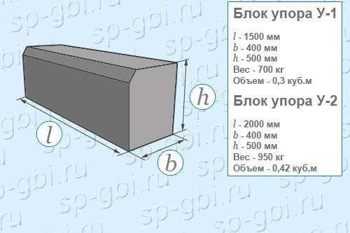 Размеры, объем, вес блоков У-1 и У-2