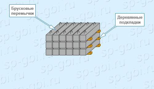 Хранение брусковых перемычек 3ПБ 16-37п