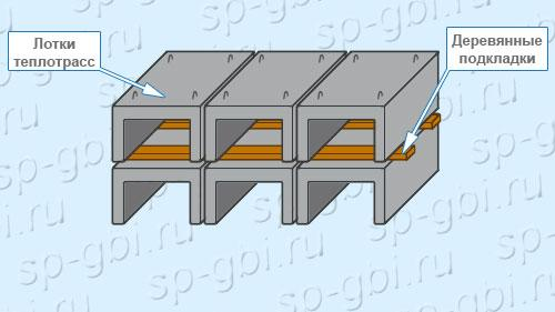 Хранение лотков теплотрасс Л 3-8