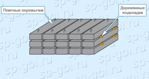 Хранение плитных перемычек 2ПП 18-5