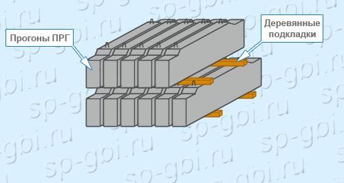 Хранение прогонов ПРГ 60.2.5-4т