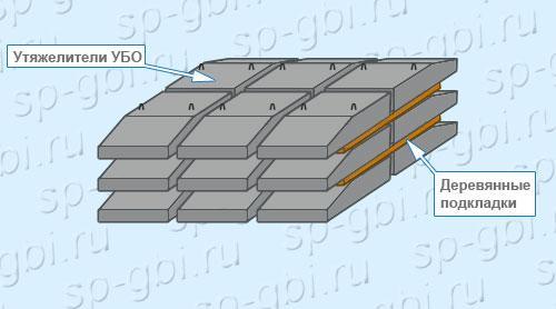Хранение утяжелителей УБО-1020