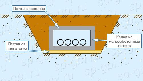 Монтаж канальных плит В-8