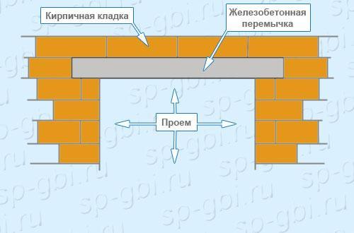 Монтаж брусковой перемычки 2ПБ 22-3п