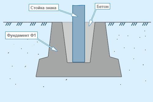 Монтаж фундамента дорожного знака Ф1