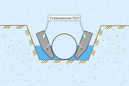 Монтаж утяжелителей УБО-1020