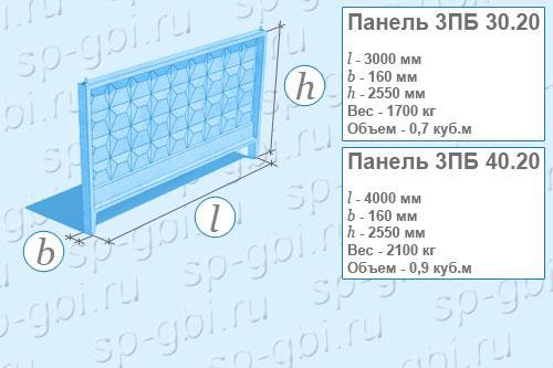 Панель 3ПБ 40.20