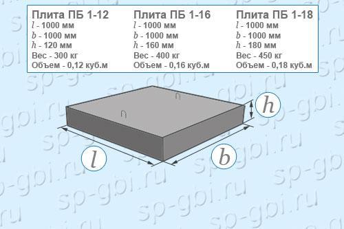 Размеры, объем, вес плит ПБ 1-12, ПБ 1-16, ПБ 1-18