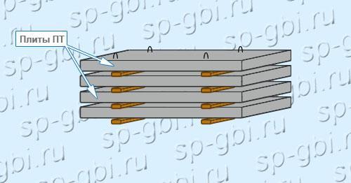 Хранение плит ПТ 75.60.8