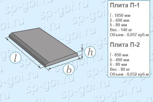 Размеры, объем, вес плит укрепления П-1 и П-2