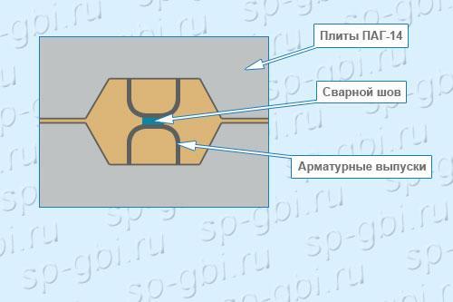 Сваривание выпусков на плитах ПАГ-14