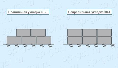 Укладка фундаментных блоков ФБС 12-5-6