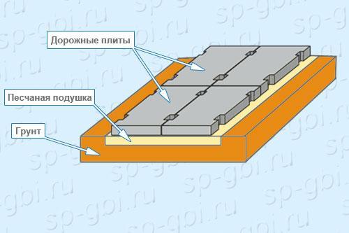 Укладка дорожных плит 1П 18.15-10