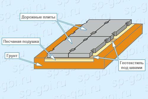 Укладка аэродромных плит ПАГ-14